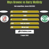 Rhys Browne vs Harry McKirdy h2h player stats