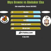 Rhys Browne vs Abobaker Eisa h2h player stats
