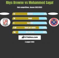 Rhys Browne vs Mohammed Sagaf h2h player stats