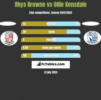 Rhys Browne vs Ollie Kensdale h2h player stats