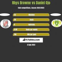 Rhys Browne vs Daniel Ojo h2h player stats