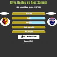 Rhys Healey vs Alex Samuel h2h player stats