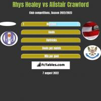 Rhys Healey vs Alistair Crawford h2h player stats