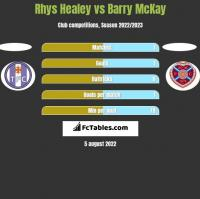 Rhys Healey vs Barry McKay h2h player stats