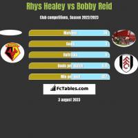 Rhys Healey vs Bobby Reid h2h player stats