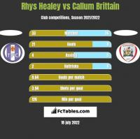 Rhys Healey vs Callum Brittain h2h player stats