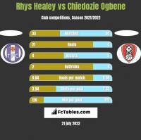 Rhys Healey vs Chiedozie Ogbene h2h player stats