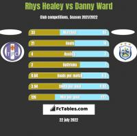 Rhys Healey vs Danny Ward h2h player stats