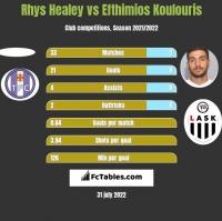 Rhys Healey vs Efthimios Koulouris h2h player stats