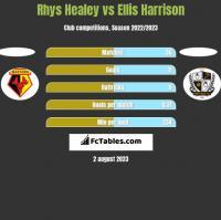Rhys Healey vs Ellis Harrison h2h player stats