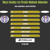 Rhys Healey vs Firmin Mubele Ndombe h2h player stats