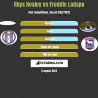 Rhys Healey vs Freddie Ladapo h2h player stats
