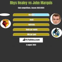 Rhys Healey vs John Marquis h2h player stats