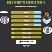 Rhys Healey vs Kenneth Zohore h2h player stats