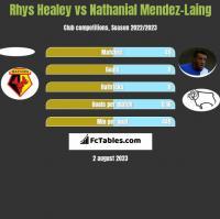 Rhys Healey vs Nathanial Mendez-Laing h2h player stats