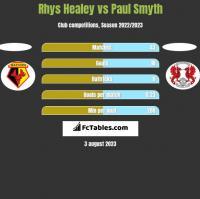 Rhys Healey vs Paul Smyth h2h player stats