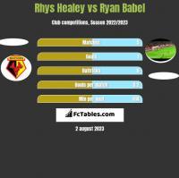 Rhys Healey vs Ryan Babel h2h player stats