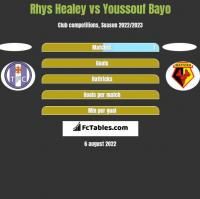 Rhys Healey vs Youssouf Bayo h2h player stats