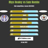 Rhys Healey vs Sam Nombe h2h player stats