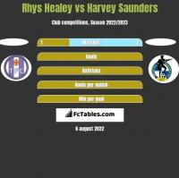 Rhys Healey vs Harvey Saunders h2h player stats