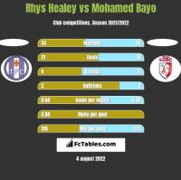 Rhys Healey vs Mohamed Bayo h2h player stats
