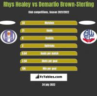 Rhys Healey vs Demarlio Brown-Sterling h2h player stats