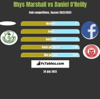 Rhys Marshall vs Daniel O'Reilly h2h player stats