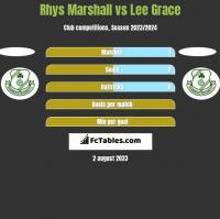 Rhys Marshall vs Lee Grace h2h player stats