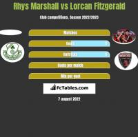 Rhys Marshall vs Lorcan Fitzgerald h2h player stats