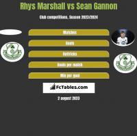 Rhys Marshall vs Sean Gannon h2h player stats
