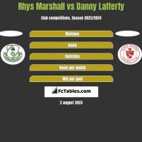 Rhys Marshall vs Danny Lafferty h2h player stats