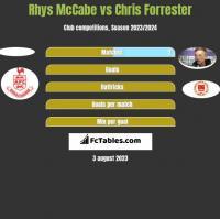 Rhys McCabe vs Chris Forrester h2h player stats
