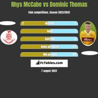 Rhys McCabe vs Dominic Thomas h2h player stats