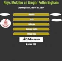 Rhys McCabe vs Gregor Fotheringham h2h player stats