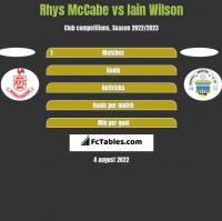 Rhys McCabe vs Iain Wilson h2h player stats
