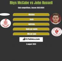 Rhys McCabe vs John Russell h2h player stats
