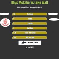 Rhys McCabe vs Luke Watt h2h player stats