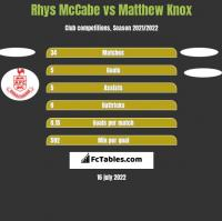 Rhys McCabe vs Matthew Knox h2h player stats