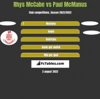 Rhys McCabe vs Paul McManus h2h player stats