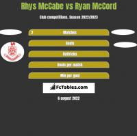 Rhys McCabe vs Ryan McCord h2h player stats