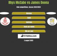Rhys McCabe vs James Doona h2h player stats