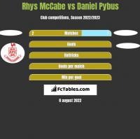 Rhys McCabe vs Daniel Pybus h2h player stats