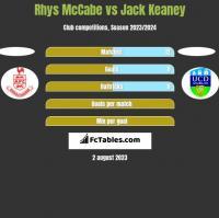 Rhys McCabe vs Jack Keaney h2h player stats