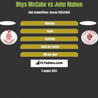 Rhys McCabe vs John Mahon h2h player stats