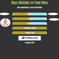 Rhys McCabe vs Paul Allen h2h player stats