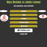 Rhys McCabe vs Jamie Lennon h2h player stats