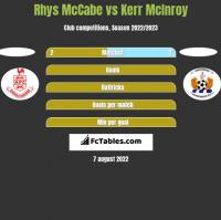 Rhys McCabe vs Kerr McInroy h2h player stats