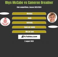 Rhys McCabe vs Cameron Breadner h2h player stats