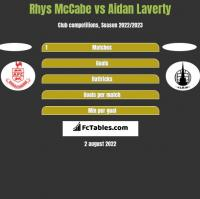 Rhys McCabe vs Aidan Laverty h2h player stats