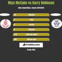 Rhys McCabe vs Harry Robinson h2h player stats